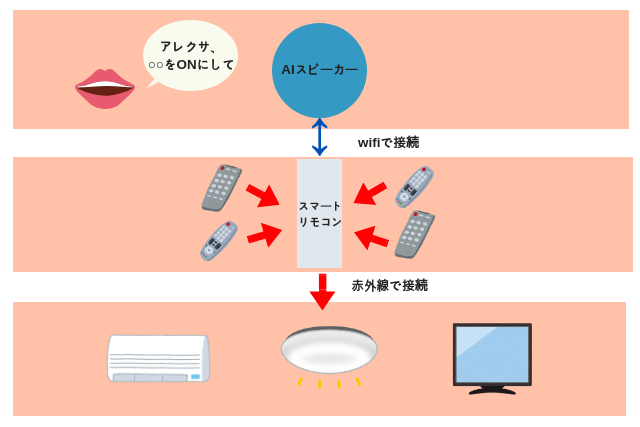 スマートリモコンイメージ図