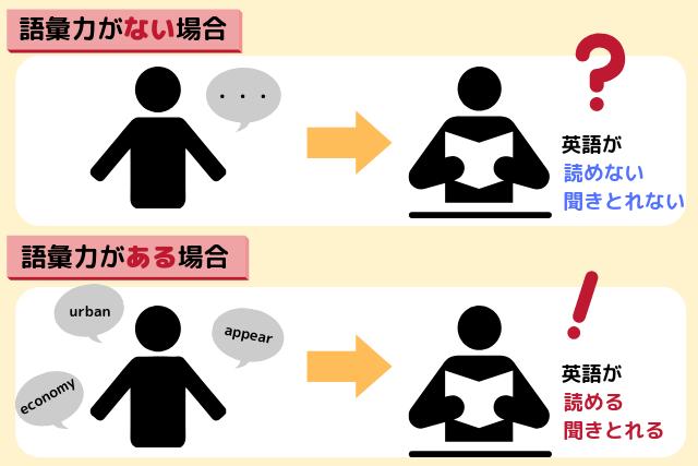 語彙力の重要性