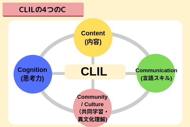 CLIL(クリル)の4つのC