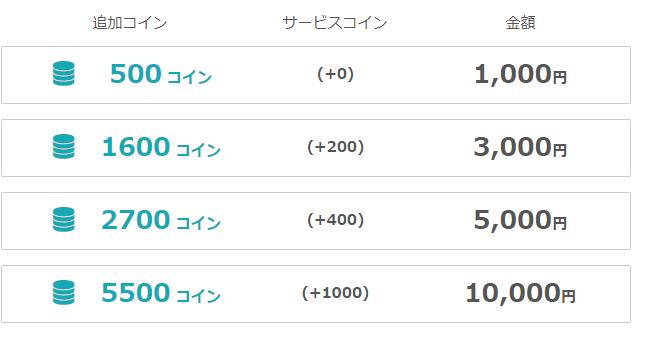 コインの値段